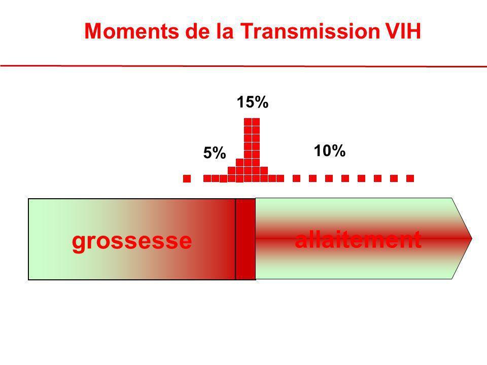 grossesse 15% 5% 10% allaitement Moments de la Transmission VIH