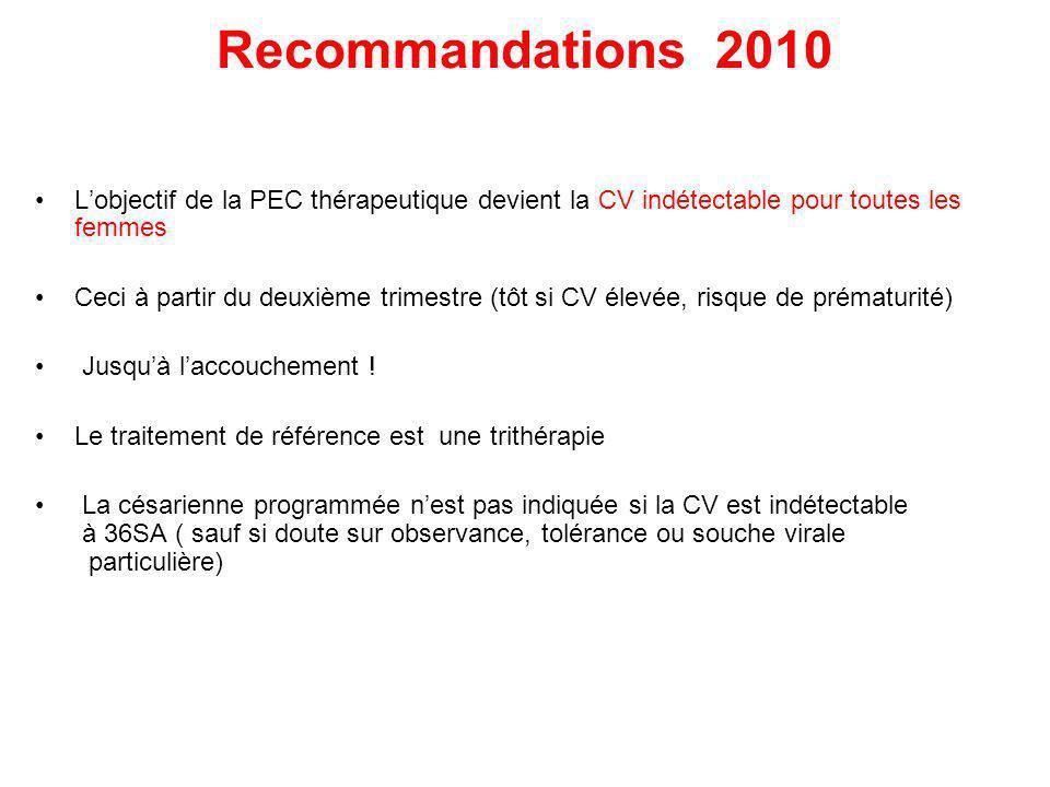 Recommandations 2010 Lobjectif de la PEC thérapeutique devient la CV indétectable pour toutes les femmes Ceci à partir du deuxième trimestre (tôt si C