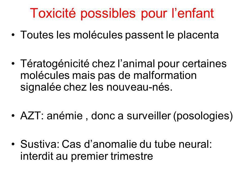 Toxicité possibles pour lenfant Toutes les molécules passent le placenta Tératogénicité chez lanimal pour certaines molécules mais pas de malformation