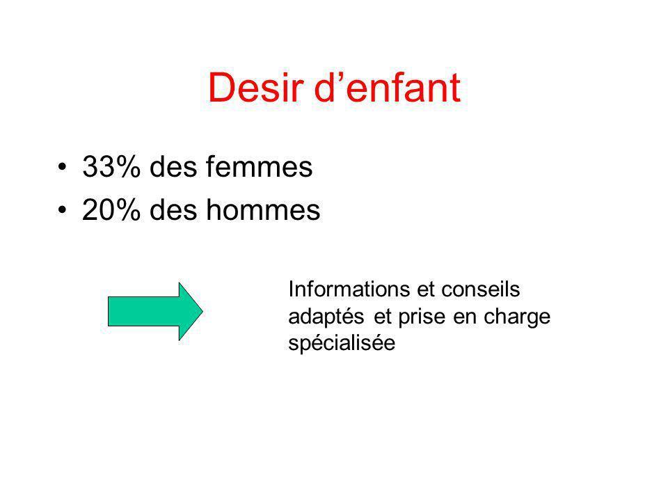 Desir denfant 33% des femmes 20% des hommes Informations et conseils adaptés et prise en charge spécialisée