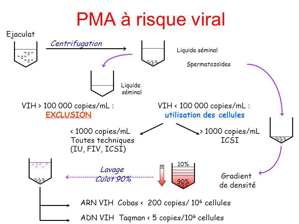 PMA à risque viral Ejaculat Centrifugation Liquide séminal Spermatozoïdes VIH > 100 000 copies/mL : EXCLUSION VIH < 100 000 copies/mL : utilisation de
