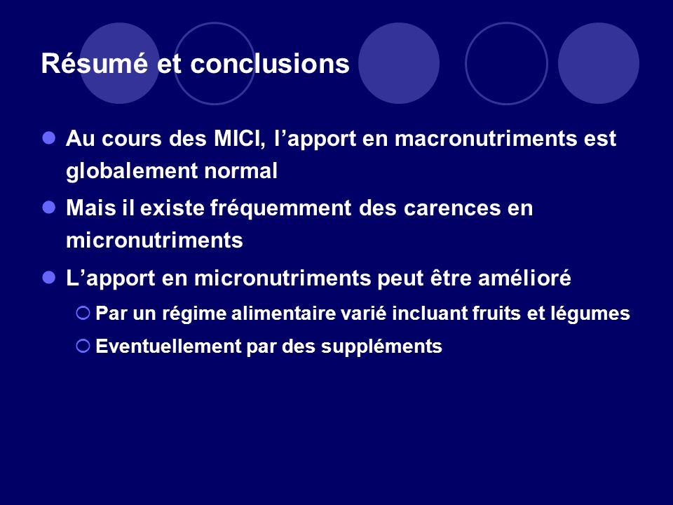 Résumé et conclusions Au cours des MICI, lapport en macronutriments est globalement normal Mais il existe fréquemment des carences en micronutriments