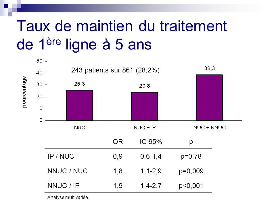 Taux de maintien du traitement de 1 ère ligne à 5 ans ORIC 95%p IP / NUC0,90,6-1,4p=0,78 NNUC / NUC1,81,1-2,9p=0,009 NNUC / IP1,91,4-2,7p<0,001 243 patients sur 861 (28,2%) Analyse multivariée