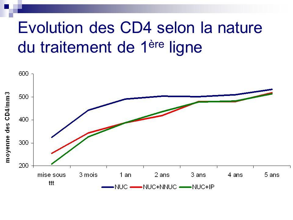 Evolution des CD4 selon la nature du traitement de 1 ère ligne
