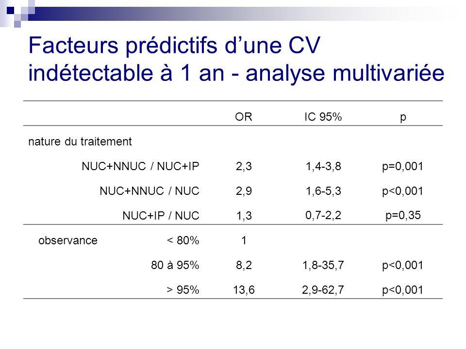 Facteurs prédictifs dune CV indétectable à 1 an - analyse multivariée ORIC 95%p nature du traitement NUC+NNUC / NUC+IP2,31,4-3,8p=0,001 NUC+NNUC / NUC2,91,6-5,3p<0,001 NUC+IP / NUC1,30,7-2,2p=0,35 observance < 80%1 80 à 95%8,21,8-35,7p<0,001 > 95%13,62,9-62,7p<0,001