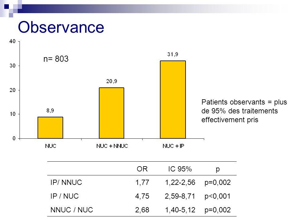 Observance ORIC 95%p IP/ NNUC1,771,22-2,56p=0,002 IP / NUC4,752,59-8,71p<0,001 NNUC / NUC2,681,40-5,12p=0,002 Patients observants = plus de 95% des traitements effectivement pris n= 803