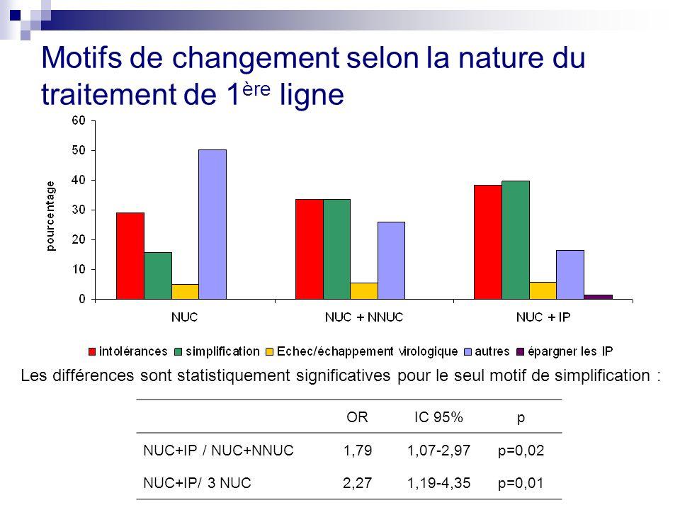 Motifs de changement selon la nature du traitement de 1 ère ligne ORIC 95%p NUC+IP / NUC+NNUC1,791,07-2,97p=0,02 NUC+IP/ 3 NUC2,271,19-4,35p=0,01 Les différences sont statistiquement significatives pour le seul motif de simplification :