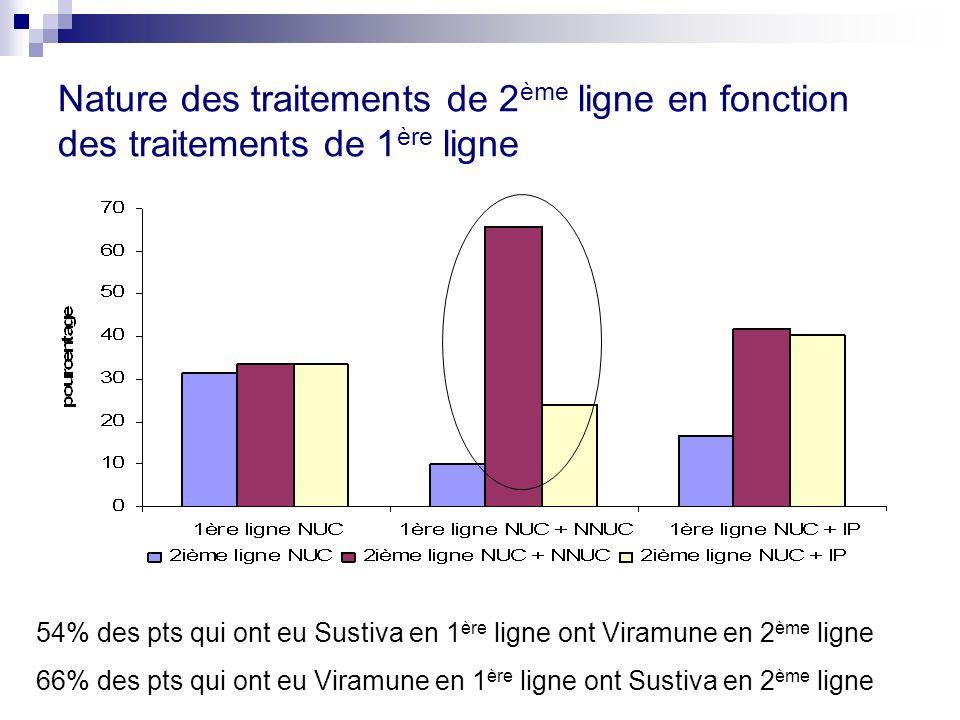 Nature des traitements de 2 ème ligne en fonction des traitements de 1 ère ligne 54% des pts qui ont eu Sustiva en 1 ère ligne ont Viramune en 2 ème ligne 66% des pts qui ont eu Viramune en 1 ère ligne ont Sustiva en 2 ème ligne