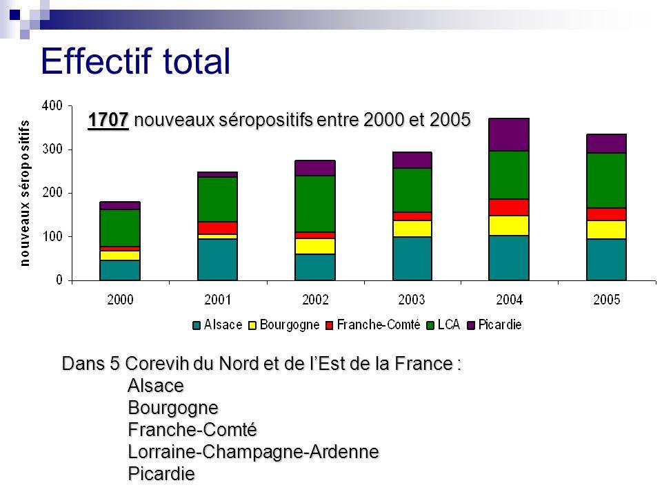 Effectif total Dans 5 Corevih du Nord et de lEst de la France : AlsaceBourgogneFranche-ComtéLorraine-Champagne-ArdennePicardie 1707 nouveaux séropositifs entre 2000 et 2005