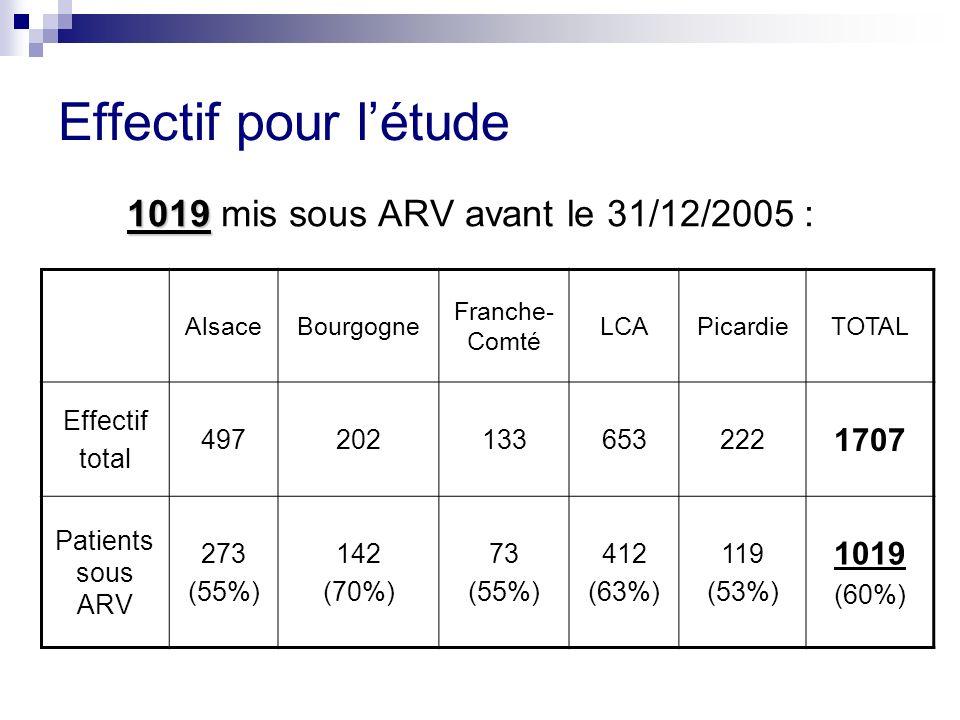 Effectif pour létude 1019 1019 mis sous ARV avant le 31/12/2005 : AlsaceBourgogne Franche- Comté LCAPicardieTOTAL Effectif total 497202133653222 1707 Patients sous ARV 273 (55%) 142 (70%) 73 (55%) 412 (63%) 119 (53%) 1019 (60%)