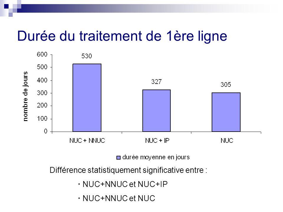 Durée du traitement de 1ère ligne Différence statistiquement significative entre : NUC+NNUC et NUC+IP NUC+NNUC et NUC