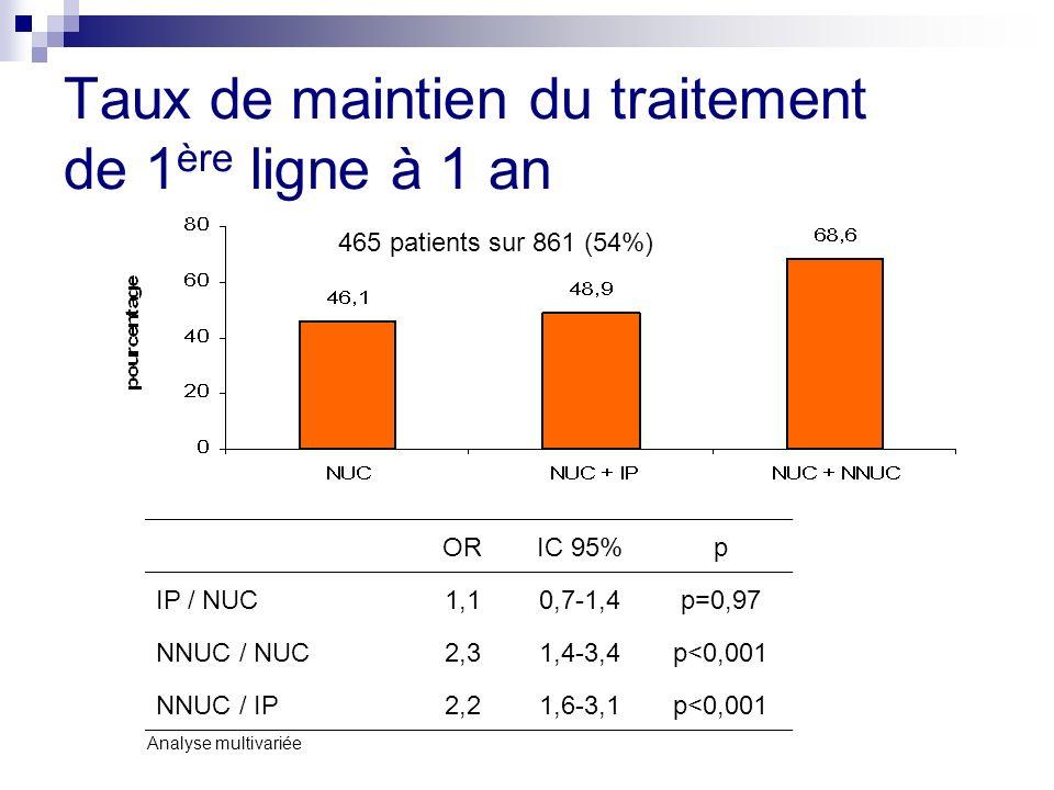 Taux de maintien du traitement de 1 ère ligne à 1 an ORIC 95%p IP / NUC1,10,7-1,4p=0,97 NNUC / NUC2,31,4-3,4p<0,001 NNUC / IP2,21,6-3,1p<0,001 465 patients sur 861 (54%) Analyse multivariée