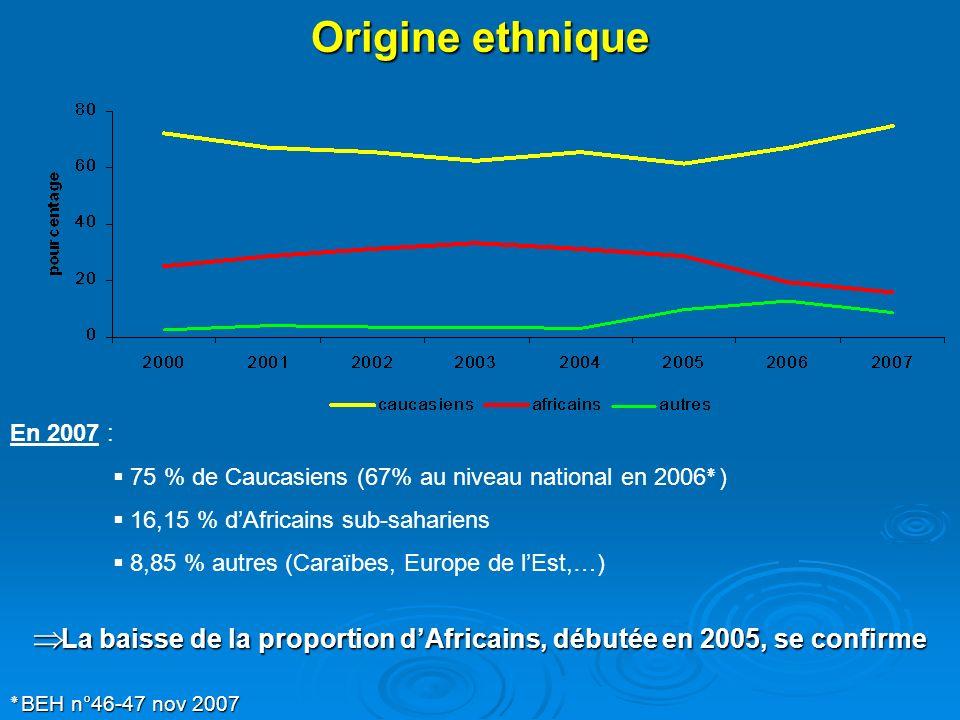Origine ethnique En 2007 : 75 % de Caucasiens (67% au niveau national en 2006٭) 16,15 % dAfricains sub-sahariens 8,85 % autres (Caraïbes, Europe de lE