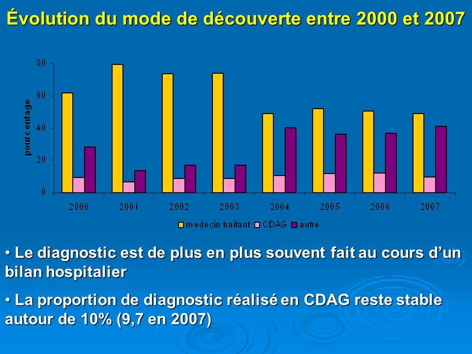 Évolution du mode de découverte entre 2000 et 2007 Le diagnostic est de plus en plus souvent fait au cours dun bilan hospitalier Le diagnostic est de