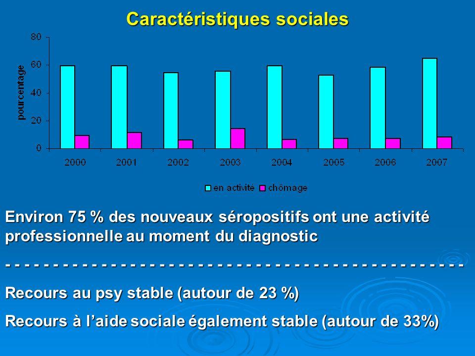 Caractéristiques sociales Environ 75 % des nouveaux séropositifs ont une activité professionnelle au moment du diagnostic - - - - - - - - - - - - - -
