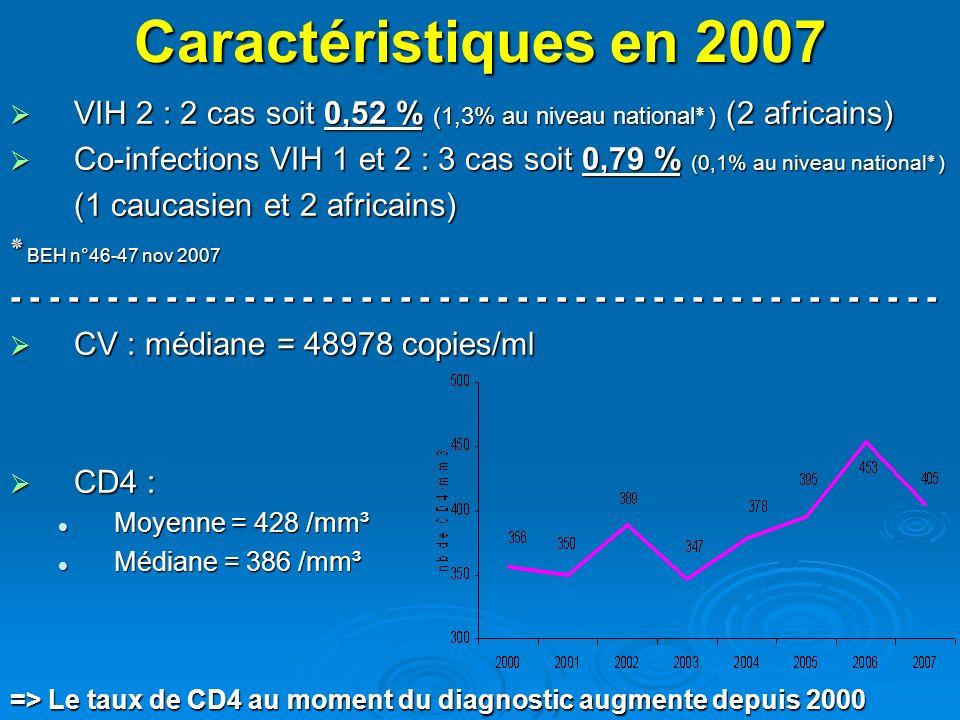 Caractéristiques en 2007 VIH 2 : 2 cas soit 0,52 % (1,3% au niveau national٭) (2 africains) VIH 2 : 2 cas soit 0,52 % (1,3% au niveau national٭) (2 af