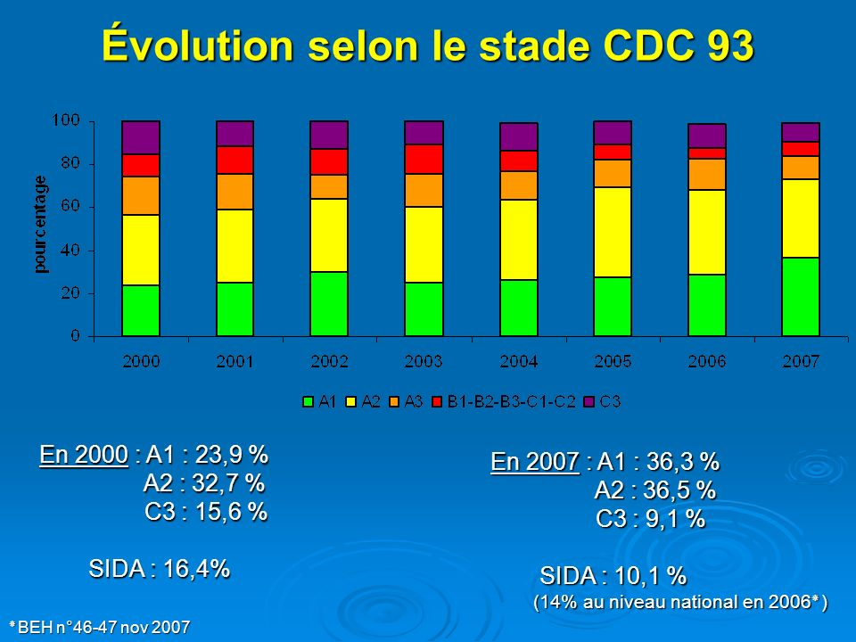 Évolution selon le stade CDC 93 En 2000 : A1 : 23,9 % A2 : 32,7 % A2 : 32,7 % C3 : 15,6 % C3 : 15,6 % SIDA : 16,4% SIDA : 16,4% En 2007 : A1 : 36,3 %