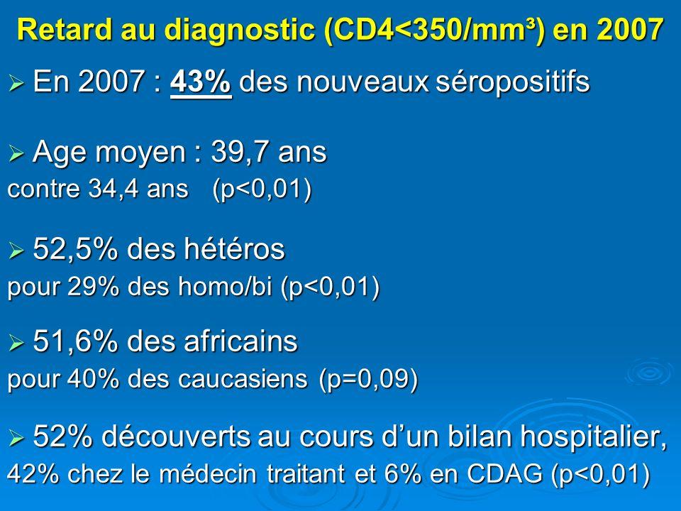 Retard au diagnostic (CD4<350/mm³) en 2007 En 2007 : 43% des nouveaux séropositifs En 2007 : 43% des nouveaux séropositifs Age moyen : 39,7 ans Age mo
