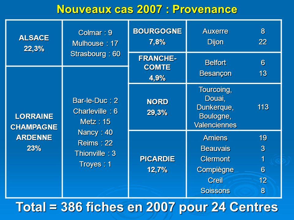 Nouveaux cas 2007 : Provenance ALSACE22,3% Colmar : 9 Mulhouse : 17 Strasbourg : 60 BOURGOGNE7,8%AuxerreDijon822 FRANCHE- COMTE 4,9%BelfortBesançon613