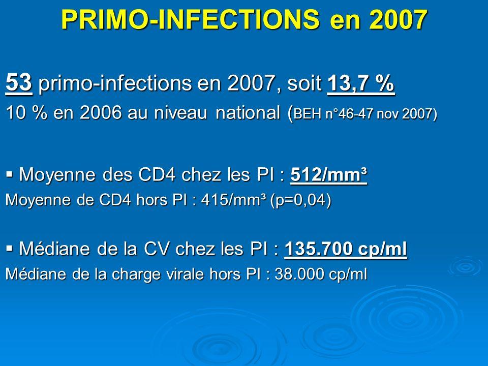 PRIMO-INFECTIONS en 2007 53 primo-infections en 2007, soit 13,7 % 10 % en 2006 au niveau national ( BEH n°46-47 nov 2007) Moyenne des CD4 chez les PI