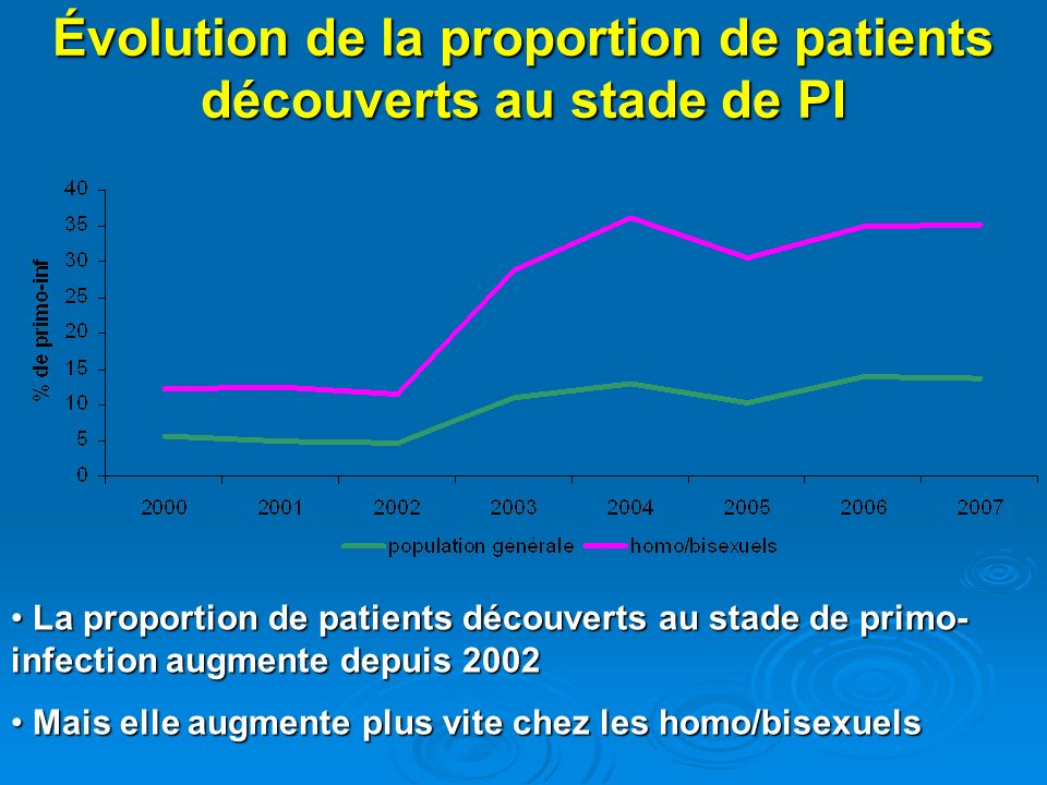 Évolution de la proportion de patients découverts au stade de PI La proportion de patients découverts au stade de primo- infection augmente depuis 2002 La proportion de patients découverts au stade de primo- infection augmente depuis 2002 Mais elle augmente plus vite chez les homo/bisexuels Mais elle augmente plus vite chez les homo/bisexuels
