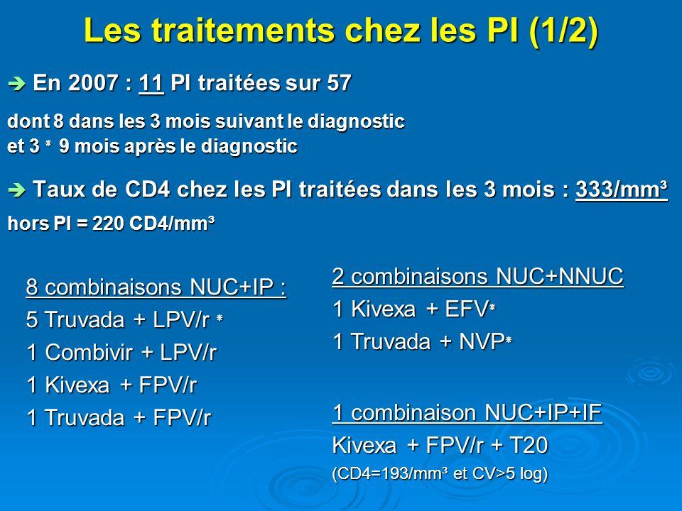 Les traitements chez les PI (1/2) En 2007 : 11 PI traitées sur 57 En 2007 : 11 PI traitées sur 57 dont 8 dans les 3 mois suivant le diagnostic et 3 ٭