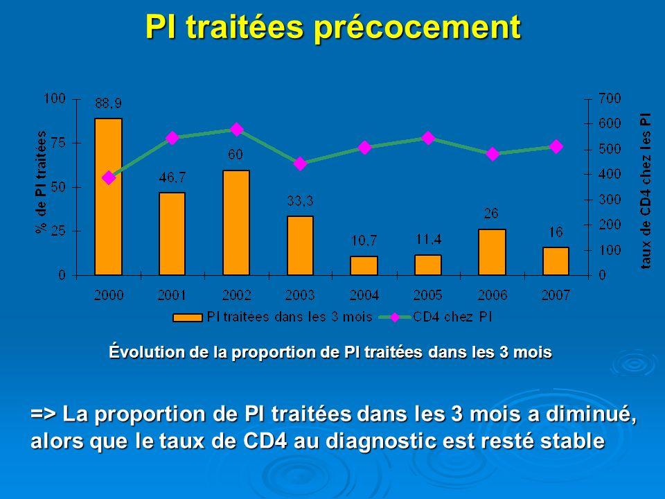 PI traitées précocement Évolution de la proportion de PI traitées dans les 3 mois => La proportion de PI traitées dans les 3 mois a diminué, alors que
