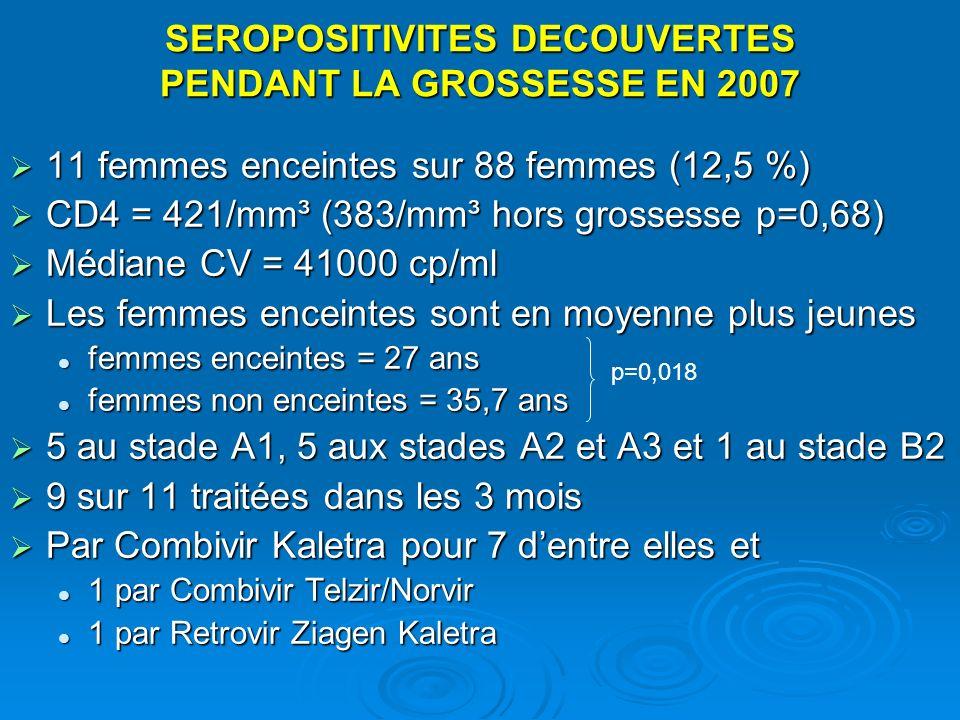 SEROPOSITIVITES DECOUVERTES PENDANT LA GROSSESSE EN 2007 11 femmes enceintes sur 88 femmes (12,5 %) 11 femmes enceintes sur 88 femmes (12,5 %) CD4 = 4