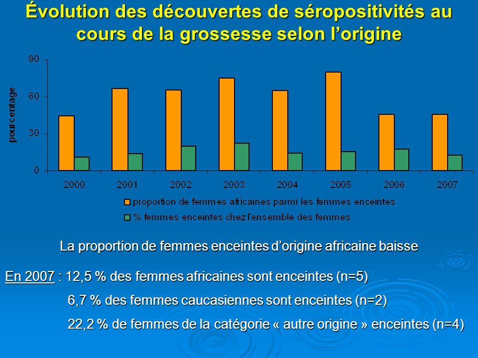 Évolution des découvertes de séropositivités au cours de la grossesse selon lorigine En 2007 : 12,5 % des femmes africaines sont enceintes (n=5) 6,7 %