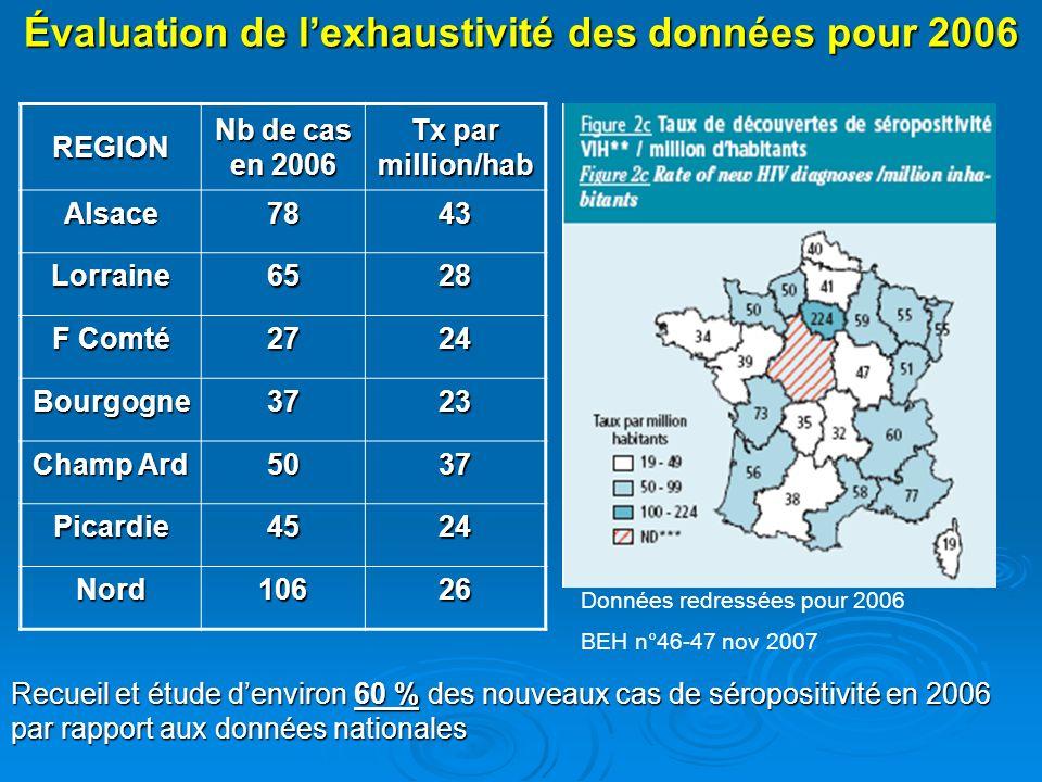 Évaluation de lexhaustivité des données pour 2006 Données redressées pour 2006 BEH n°46-47 nov 2007REGION Nb de cas en 2006 Tx par million/hab Alsace7