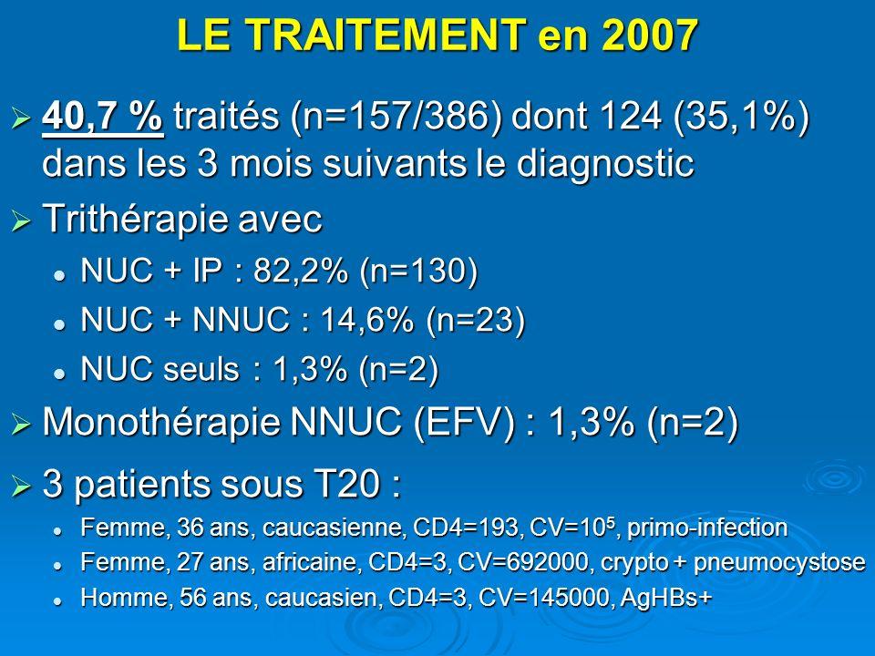 LE TRAITEMENT en 2007 40,7 % traités (n=157/386) dont 124 (35,1%) dans les 3 mois suivants le diagnostic 40,7 % traités (n=157/386) dont 124 (35,1%) d