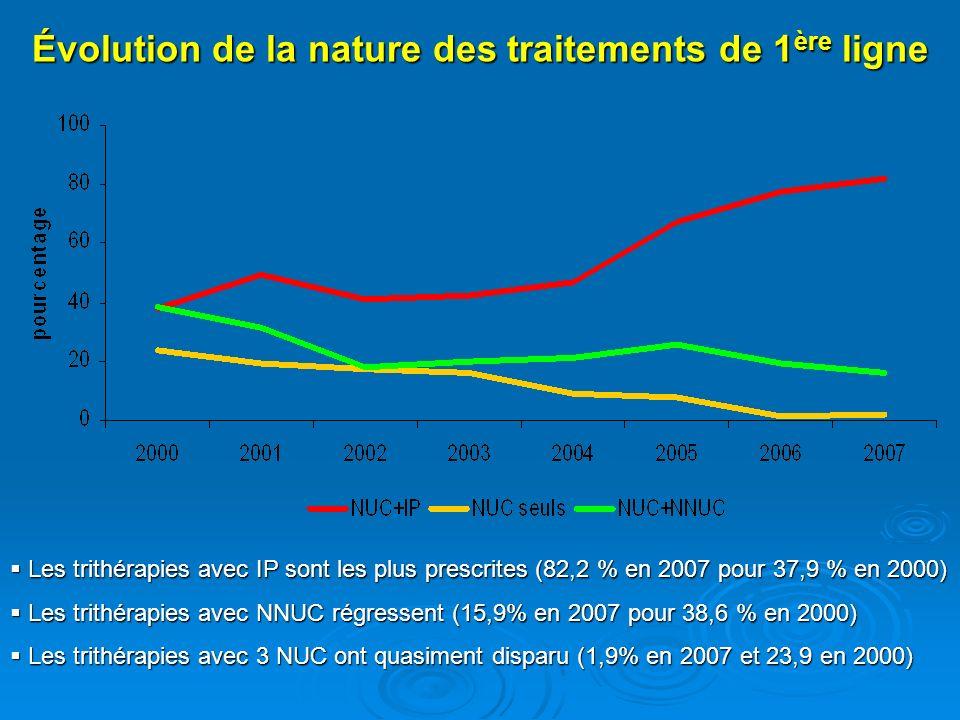 Évolution de la nature des traitements de 1 ère ligne Les trithérapies avec IP sont les plus prescrites (82,2 % en 2007 pour 37,9 % en 2000) Les trith