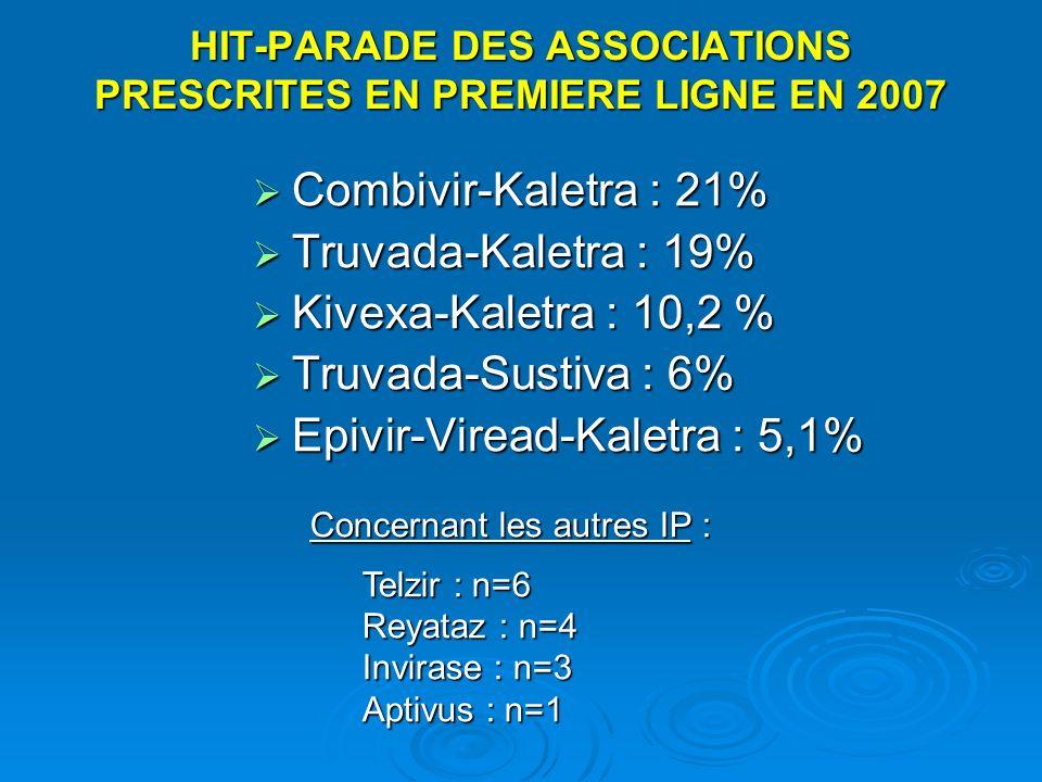 HIT-PARADE DES ASSOCIATIONS PRESCRITES EN PREMIERE LIGNE EN 2007 Combivir-Kaletra : 21% Combivir-Kaletra : 21% Truvada-Kaletra : 19% Truvada-Kaletra :