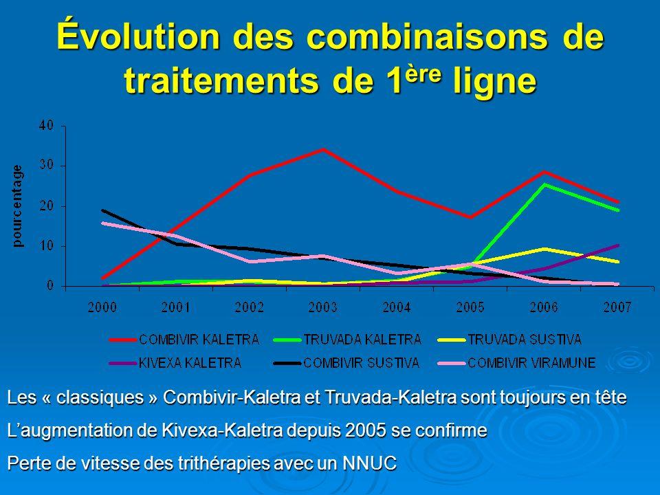 Évolution des combinaisons de traitements de 1 ère ligne Les « classiques » Combivir-Kaletra et Truvada-Kaletra sont toujours en tête Laugmentation de