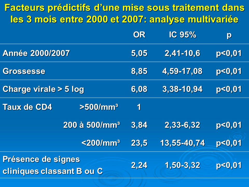 Facteurs prédictifs dune mise sous traitement dans les 3 mois entre 2000 et 2007: analyse multivariée OR IC 95% p Année 2000/2007 5,052,41-10,6p<0,01