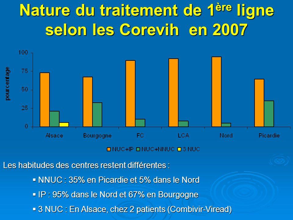 Nature du traitement de 1 ère ligne selon les Corevih en 2007 Les habitudes des centres restent différentes : NNUC : 35% en Picardie et 5% dans le Nor