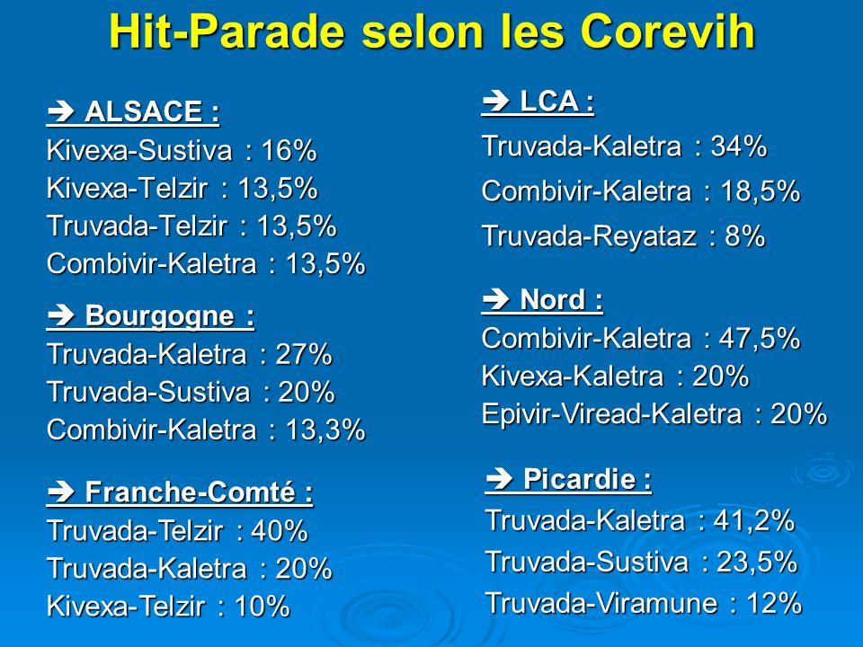 ALSACE : ALSACE : Kivexa-Sustiva : 16% Kivexa-Telzir : 13,5% Truvada-Telzir : 13,5% Combivir-Kaletra : 13,5% Bourgogne : Bourgogne : Truvada-Kaletra :