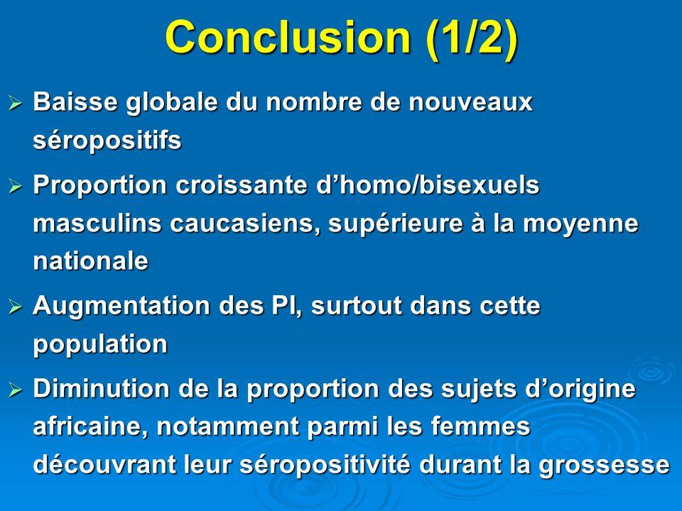 Conclusion (1/2) Baisse globale du nombre de nouveaux séropositifs Baisse globale du nombre de nouveaux séropositifs Proportion croissante dhomo/bisex