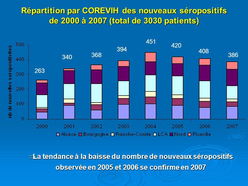 Répartition par COREVIH des nouveaux séropositifs de 2000 à 2007 (total de 3030 patients) La tendance à la baisse du nombre de nouveaux séropositifs o