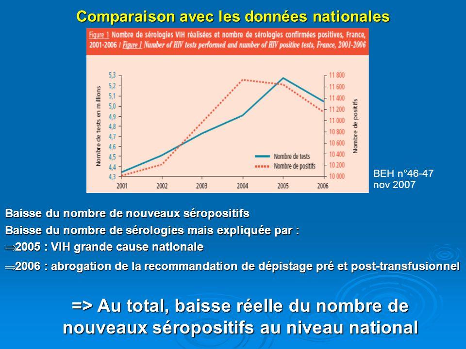 Comparaison avec les données nationales => Au total, baisse réelle du nombre de nouveaux séropositifs au niveau national Baisse du nombre de nouveaux