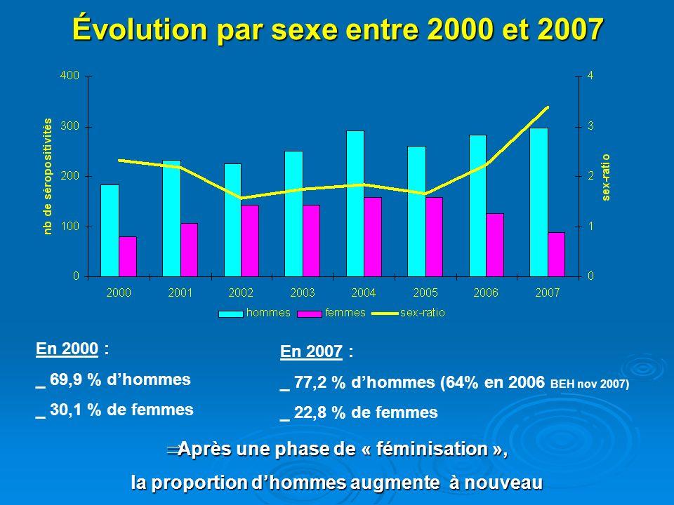 Lâge en 2007 Général 36,7 ± 10,7 ans Hommes 37,3 ± 9,6 ans p=0,038 Femmes 34,6 ± 10,1 ans Caucasiens 37,5 ± 10,2 an p=0,006 Africains 32,4 ± 6,9 ans Hétéros 37,5 ± 10,4 ans p=0,06 Homos 35,4 ± 8,6 ans => Tendance identique aux années précédentes