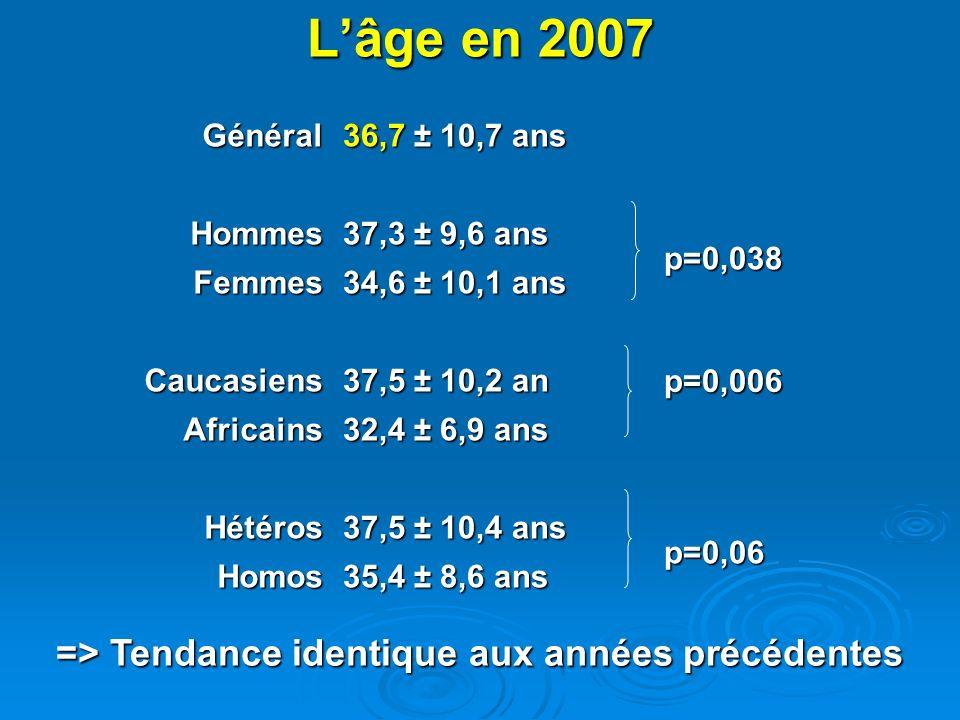 Mode de contamination en 2007 48,2 % dhomo/bisexuels ( 29% au niveau national en 2006 ٭) 48,2 % dhomo/bisexuels ( 29% au niveau national en 2006 ٭) Les homo/bisexuels représentent : Les homo/bisexuels représentent : 61,1 % des Caucasiens et 3,23 % des Africains 61,1 % des Caucasiens et 3,23 % des Africains 62,4 % des hommes 62,4 % des hommes 72,3 % des primo-infectés 72,3 % des primo-infectés 42 % dhétérosexuels (48% au niveau national en 2006٭) 42 % dhétérosexuels (48% au niveau national en 2006٭) 1 cas de TME (enfant de 7 mois, origine caucasienne) 1 cas de TME (enfant de 7 mois, origine caucasienne) 4 cas dus à une transfusion/hémophile 4 cas dus à une transfusion/hémophile (3 caucasiens, 1 africain) 5 cas par UDIV soit 1,3% (2% au niveau national en 2006٭) 5 cas par UDIV soit 1,3% (2% au niveau national en 2006٭) ٭BEH n°46-47 nov 2007