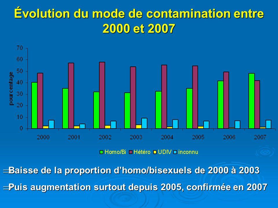 Évolution du mode de contamination entre 2000 et 2007 Baisse de la proportion dhomo/bisexuels de 2000 à 2003 Baisse de la proportion dhomo/bisexuels d