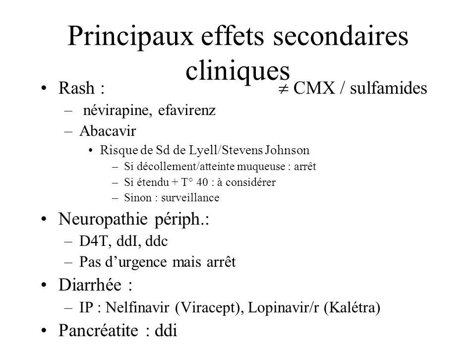 Principaux effets secondaires biologiques Anémie (aiguë « brutale », chronique): –AZT Hépatite (ALT ++) –D4T –NVP, EFZ –(IP) Acidose lactique: –Tous –D4T + ddI / grossesse