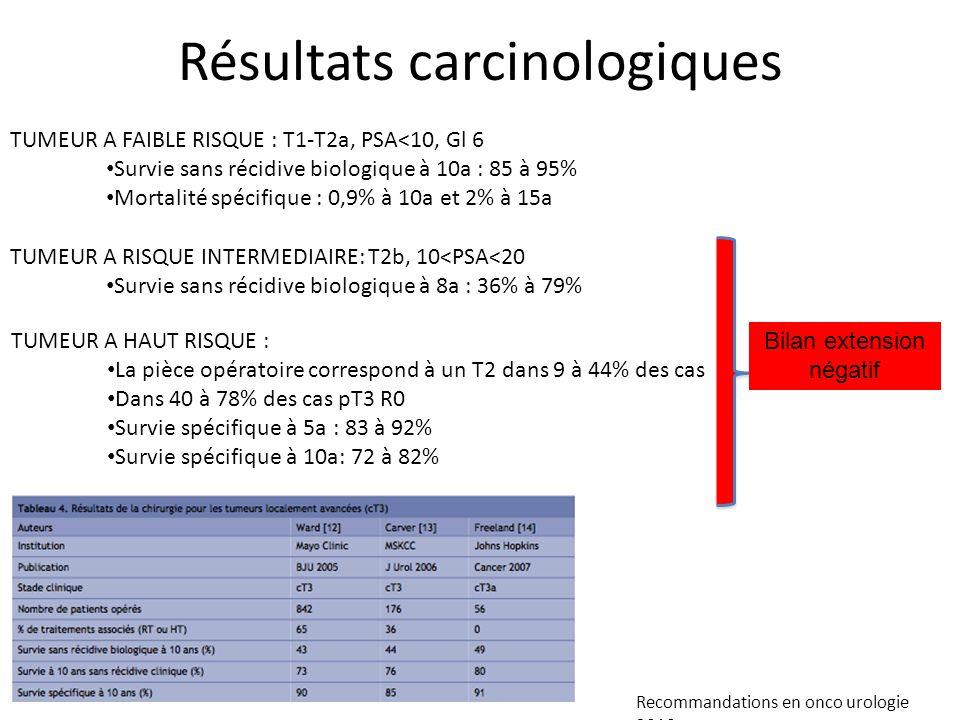 Résultats carcinologiques TUMEUR A FAIBLE RISQUE : T1-T2a, PSA<10, Gl 6 Survie sans récidive biologique à 10a : 85 à 95% Mortalité spécifique : 0,9% à