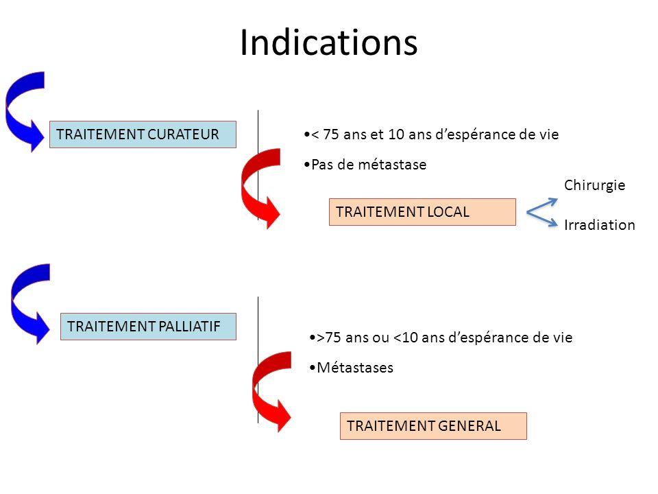 CLASSIFICATION Groupes à risque de progression de DAMICO FAIBLE RISQUE: <T2b ET PSA<10 ET GL<7 RISQUE INTERMEDIAIRE: AU MOINS 1 CRITÈRE T2b OU PSA 11 À 20 OU GL 7 HAUT RISQUE : AU MOINS 1 CRITÈRE >T2c OU PSA > 20 OU GL 8