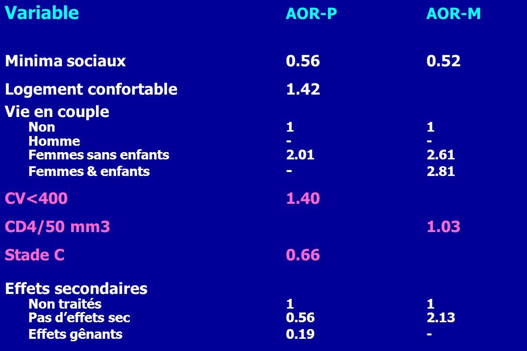 Variable AOR-PAOR-M Minima sociaux0.560.52 Logement confortable1.42 Vie en couple Non11 Homme-- Femmes sans enfants2.012.61 Femmes & enfants - 2.81 CV