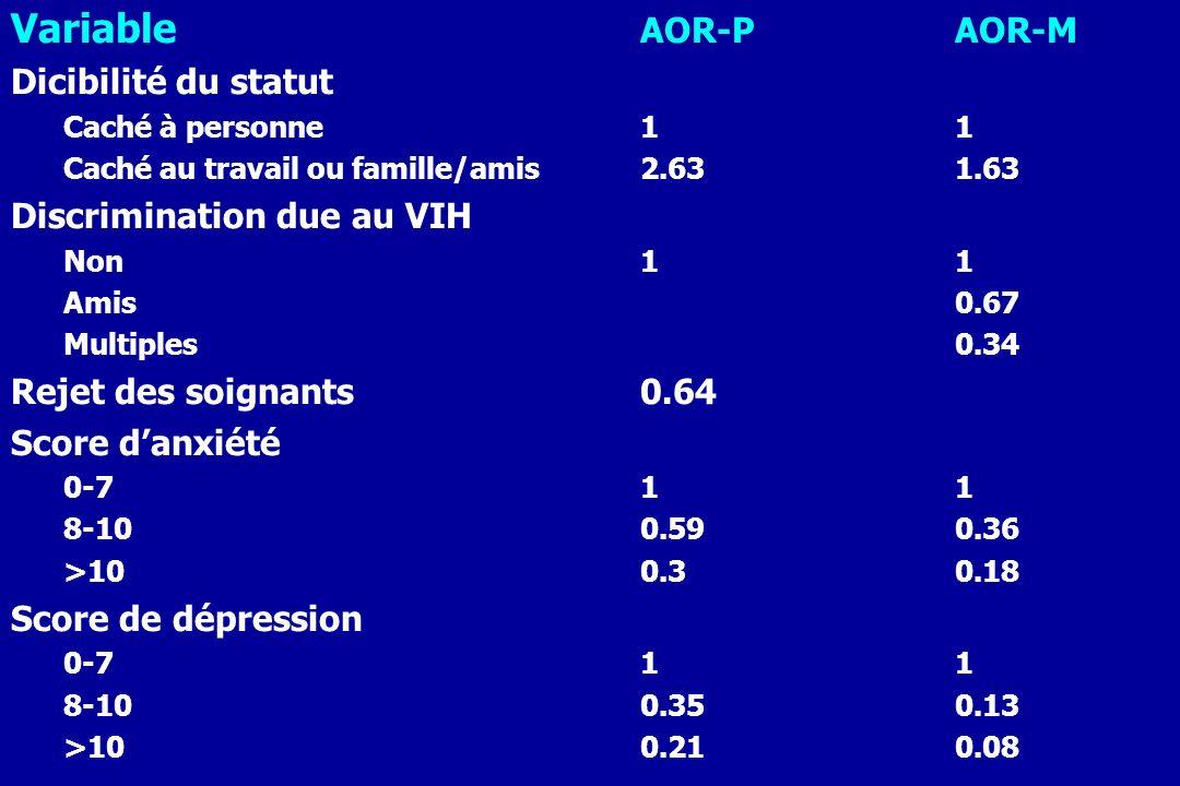 Variable AOR-PAOR-M Dicibilité du statut Caché à personne11 Caché au travail ou famille/amis2.631.63 Discrimination due au VIH Non11 Amis0.67 Multiple
