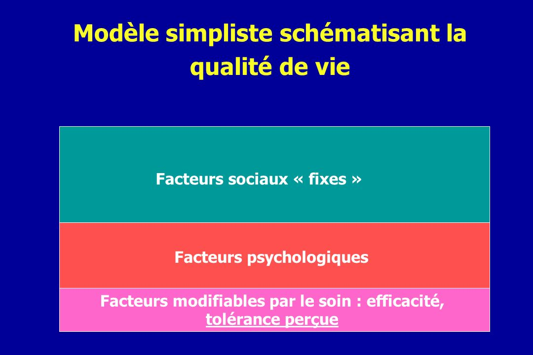 Modèle simpliste schématisant la qualité de vie Facteurs modifiables par le soin : efficacité, tolérance perçue Facteurs psychologiques Facteurs socia