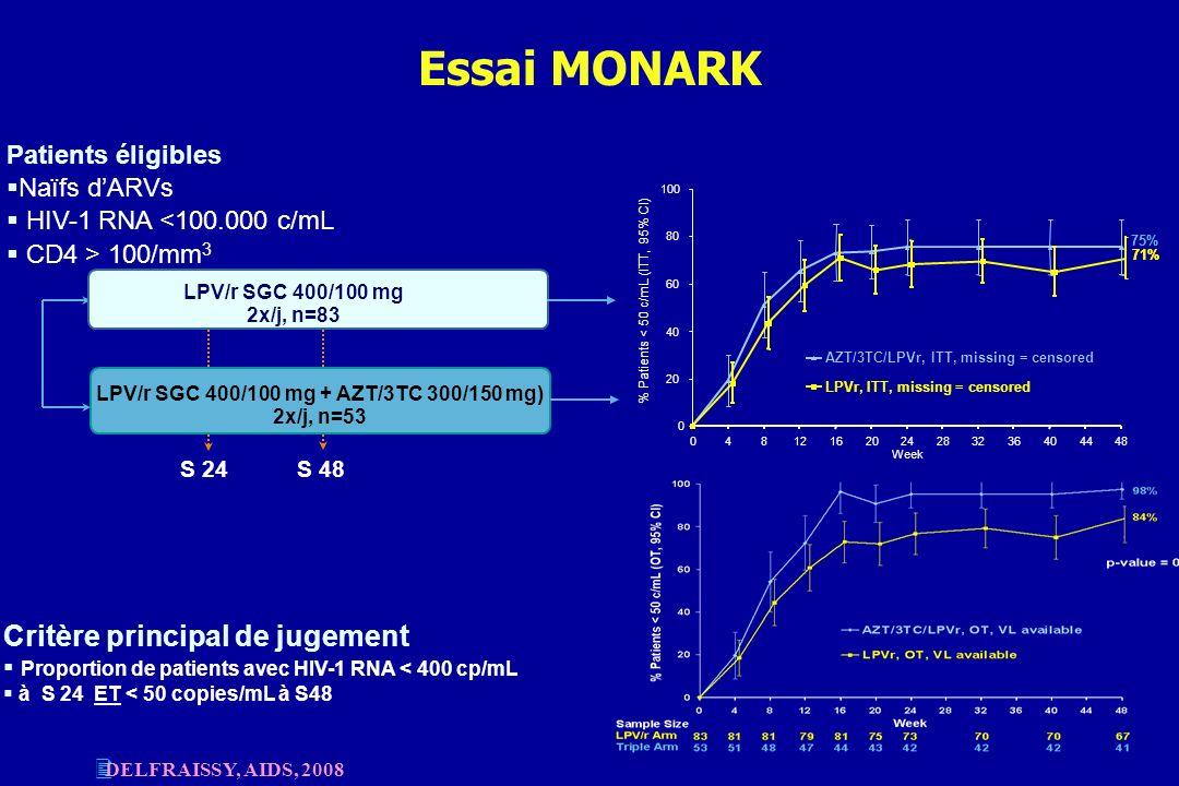 Essai MONARK Critère principal de jugement Proportion de patients avec HIV-1 RNA < 400 cp/mL à S 24 ET < 50 copies/mL à S48 Patients éligibles Naïfs d